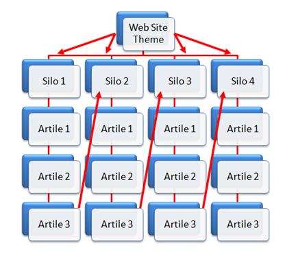 Silo Structure for a keyword Themed Web Site