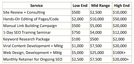 seo pricing comparison