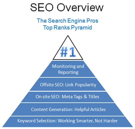 https://www.thesearchenginepros.com/uploads/2010-07-07_174723.png