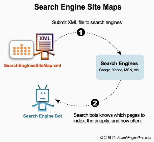 Sitemaps Are To Key To Seo Success