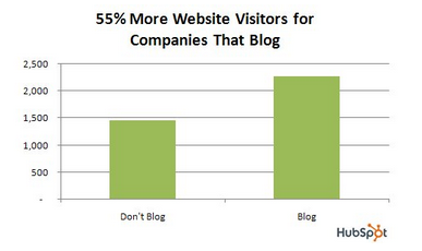 Companies that blog get 55% more traffic