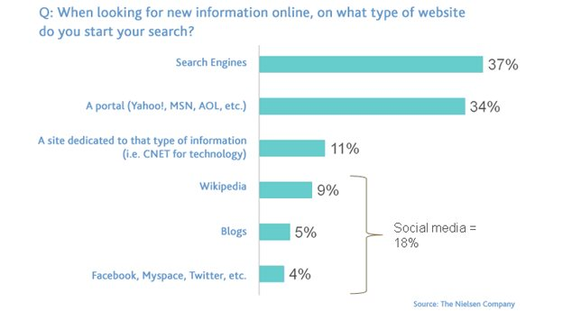 Search Engines Are The Source!