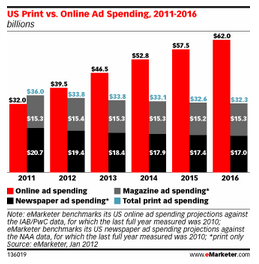 Red = Online Marketing Spend Going Up