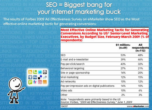 SEO = Biggest Bang For Your Buck