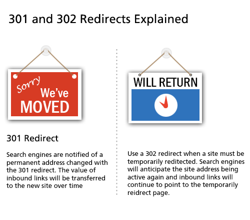 301 and 302 Redirects Explained