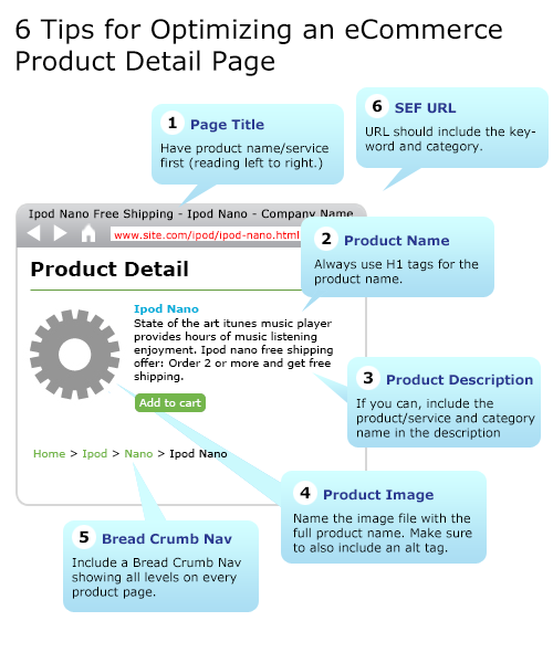 Ecommerce Landing Page Optimization