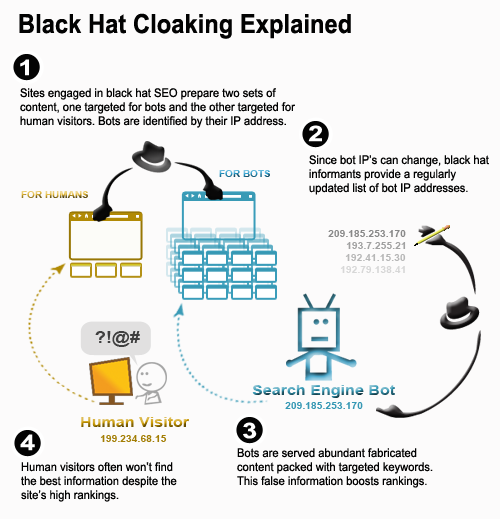 Black-Hat-Cloaking-Defined