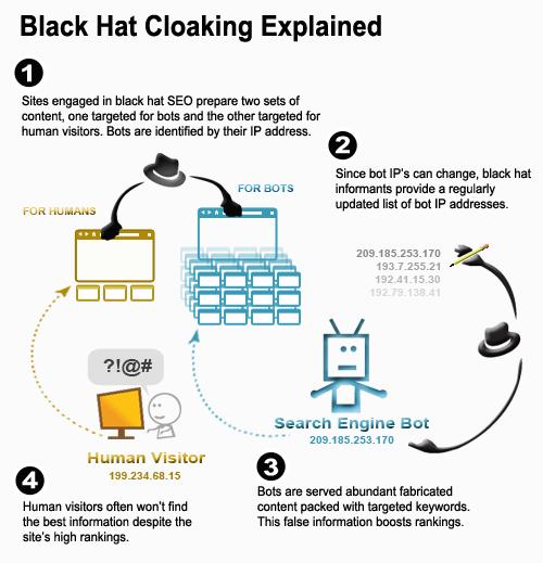 Black-Hat-Cloaking-Defined