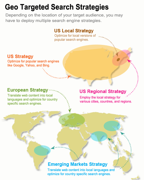 Geo Targeting Search Strategies
