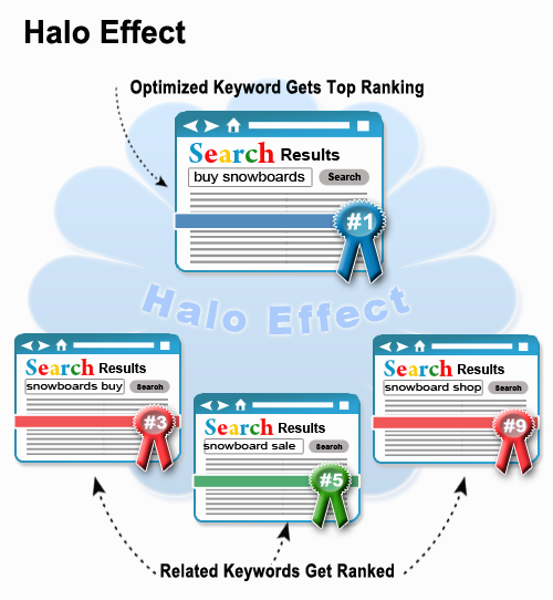 SEO writer Halo Effect