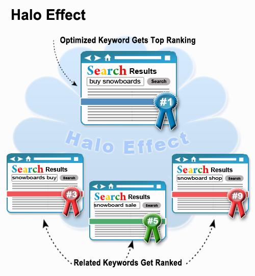 SEO writer Halo Effect