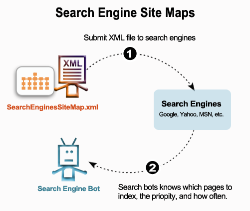 Search Engine Sitemaps