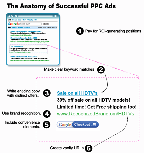 The Anatomy of Successful PPC Ads