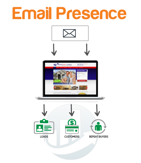 email marketing presence