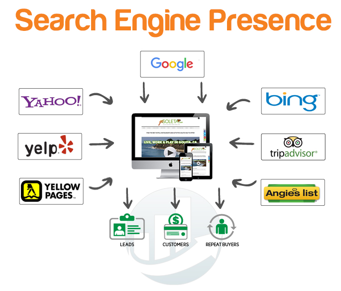 Web Marketing Campaigns Travel SEO